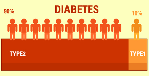 Endoplasmic reticulum stress plays significant role in type 2 diabetes