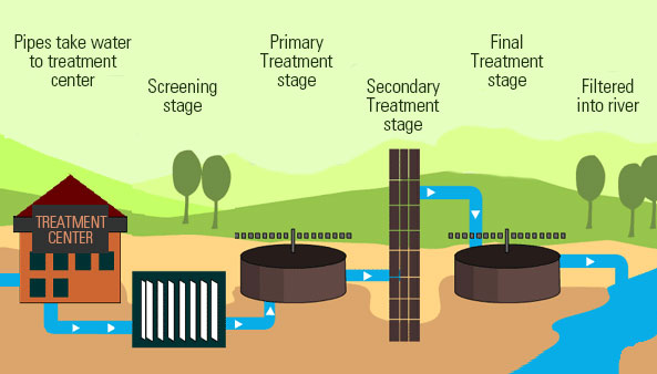 An illustration of a basic sewage treatment plant.
