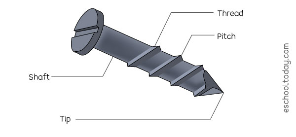 The screw as a simple machine