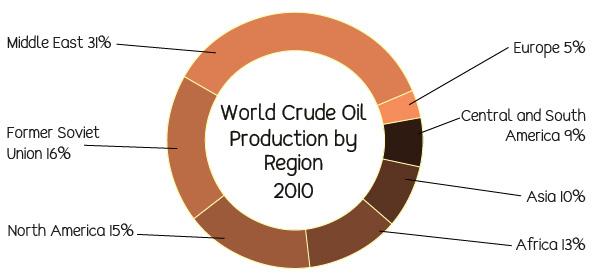Global crude oil production 2010