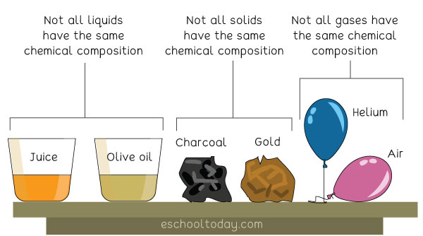 What is the chemical composition of matter?