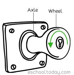 The Doorknob is a simple machine