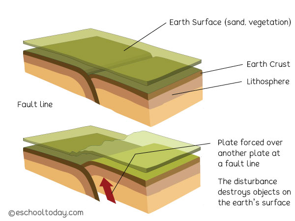 The earth's crust and fault lines