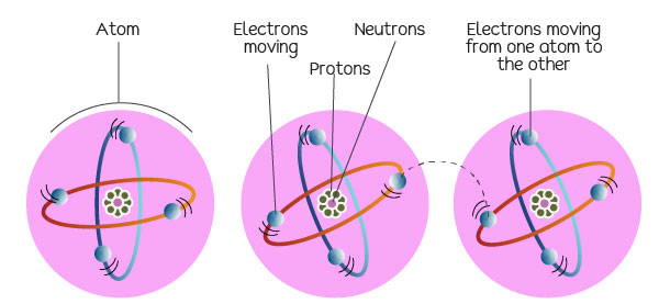 Electrons moving from atom to atom