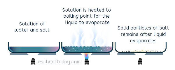 How does evaporation work?