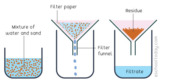 The filtration method