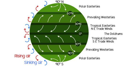 Global atmospheric circulation