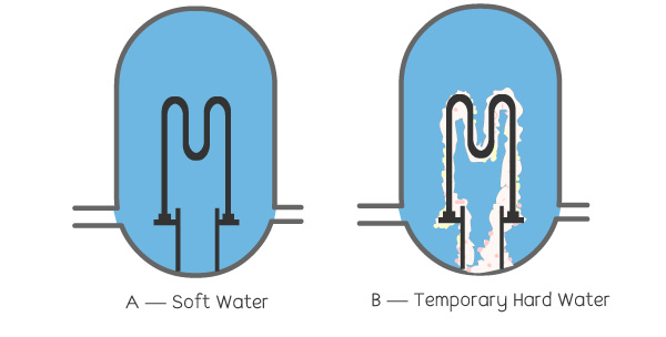 hard water and soft water residue in boilers