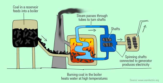 Harnessing coal (stored chemical energy) to generate electricity.