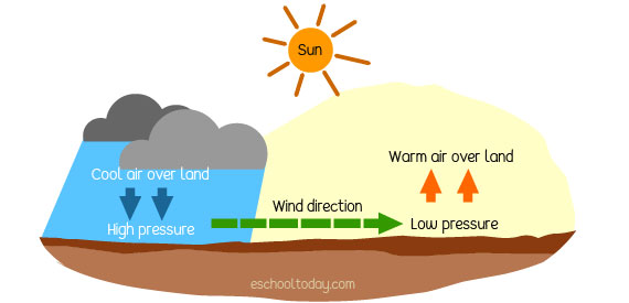 How does the sun create winds?
