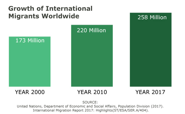 International migration growth