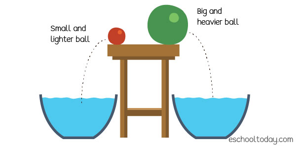 Let us say both balls will fall into the bucket of water. What is going to happen?