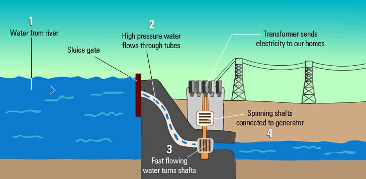 How does a hydro-electric dam works?