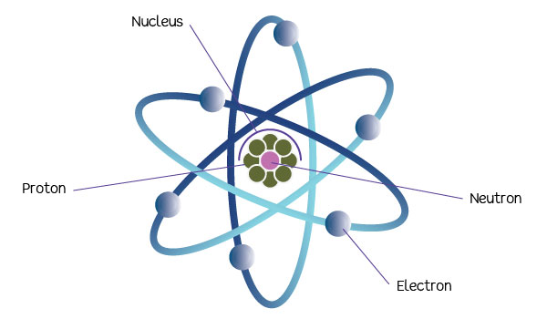 The atom.
