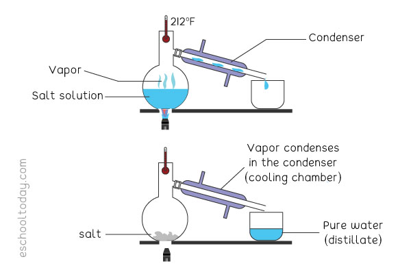 How does simple distillation work?