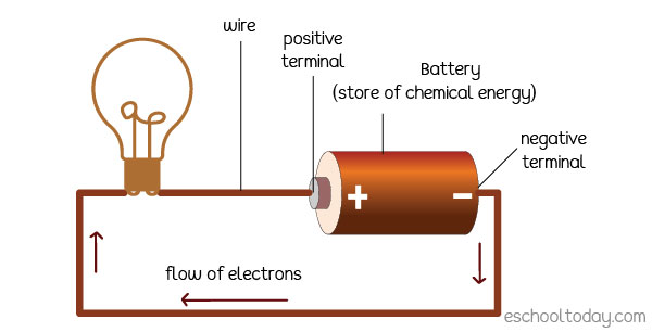 A battery is an example of stored energy