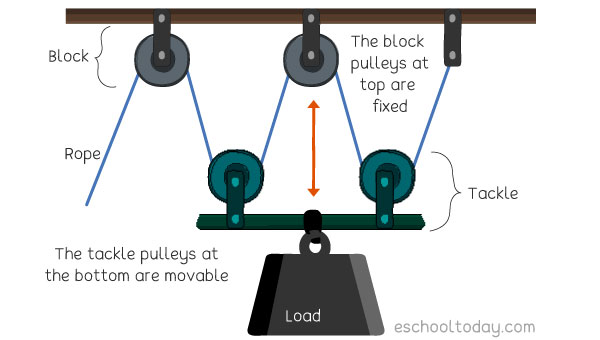 The Block and Tackle