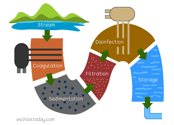 Simple illustration of a water treatment process