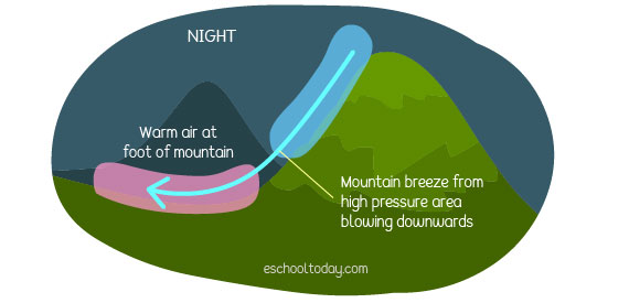 What is a mountain breeze?