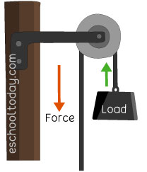 What is a pulley simple machine?