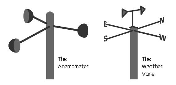 Wind measuring tools