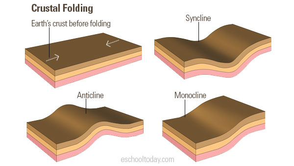 Types of crustal folding