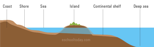 What is an island?
