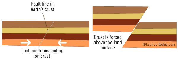 How do Fault Mountains form?