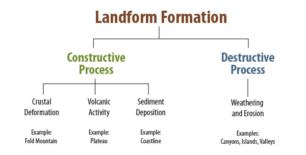 Formation processes of landforms