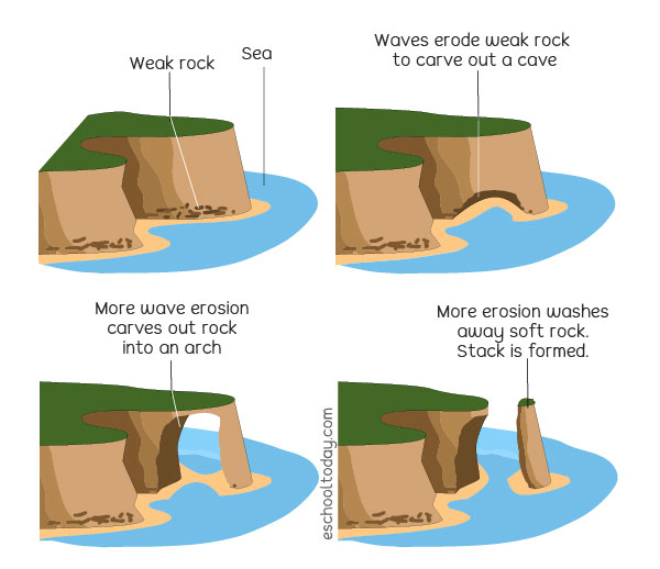 Landforms from sea erosion