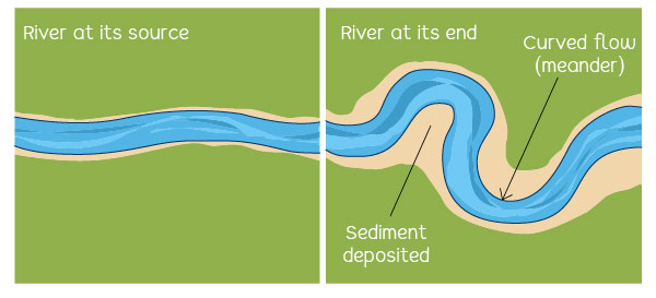 River flow at its source and end