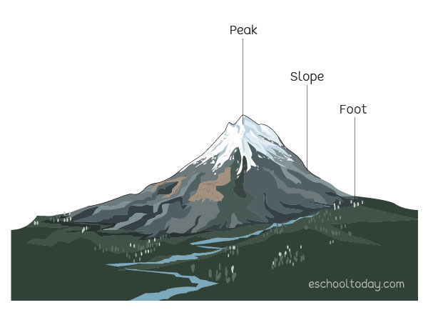 How do mountains form?
