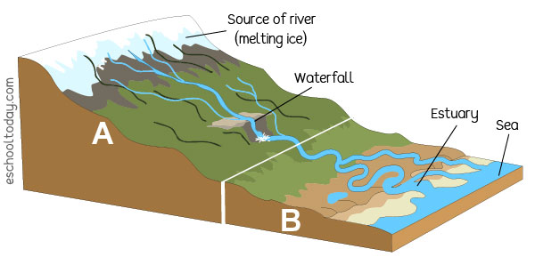 How rivers shape valleys