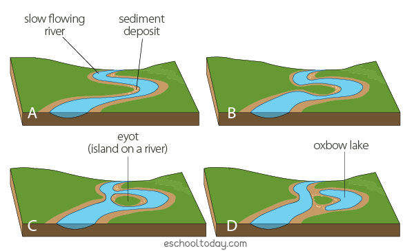 Landforms from sediment deposition