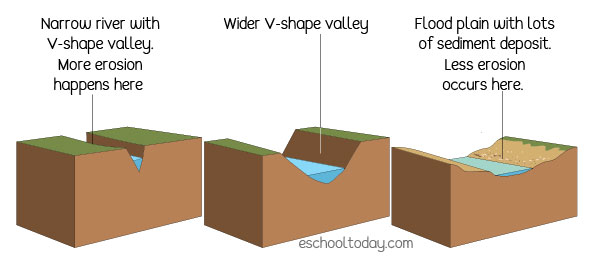 Types of valleys