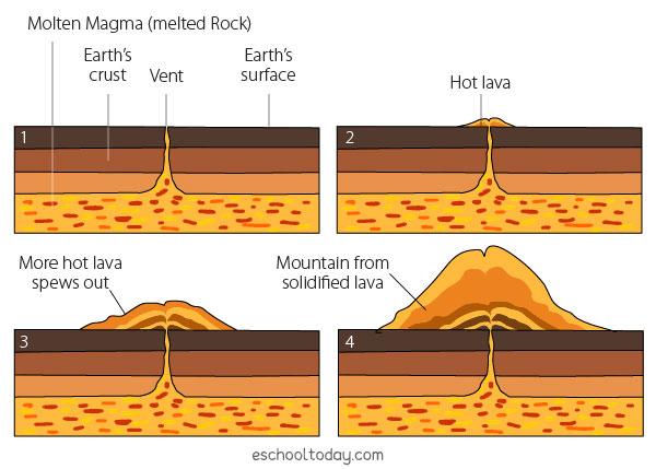 How do volcanoes result in landforms?