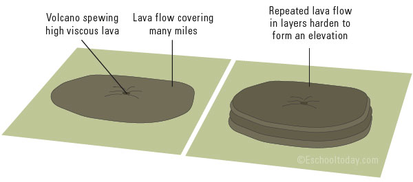 How does a plateau form?