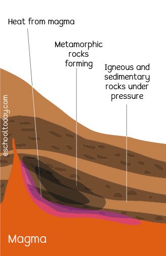 How do metamorphic rocks form?