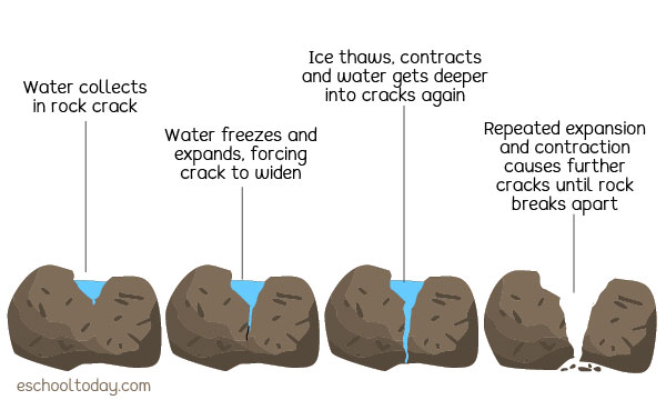 An illustration of physical weathering
