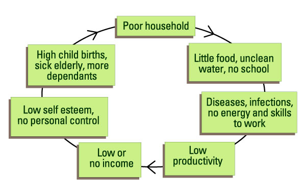 What is the Vicious Cycle of Poverty?