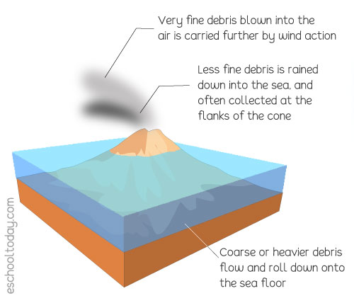 Schematic illustration of a typical submarine eruption in the sea