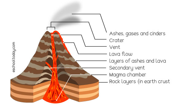 How does the inside of a volcano look like?