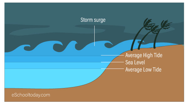 Storm surge from hurricanes