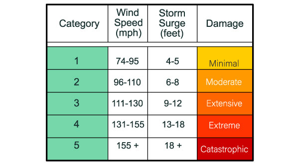 How are hurricanes measured?