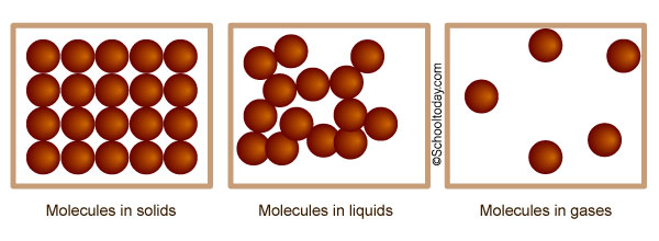 What does the arrangement of molecules in matter look like?