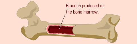 Is anemia life threatening